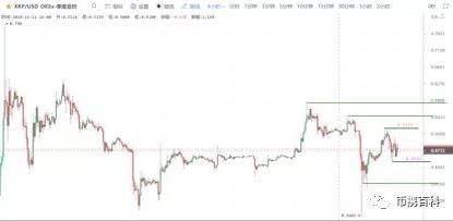 BTC加速下跌