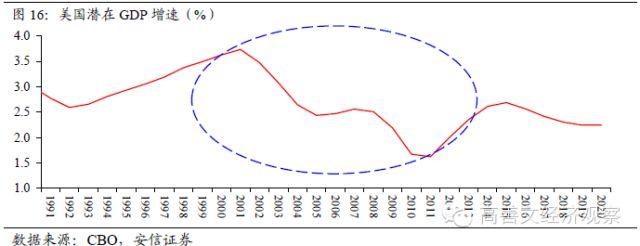 三十年未有之变局——中国潜在增速的趋势转折