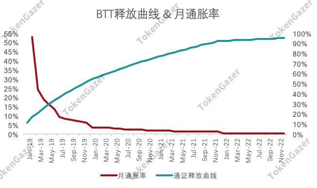 TokenGazer 评级 | BTT:潜在用户转化有待观察 短期通胀较为严重