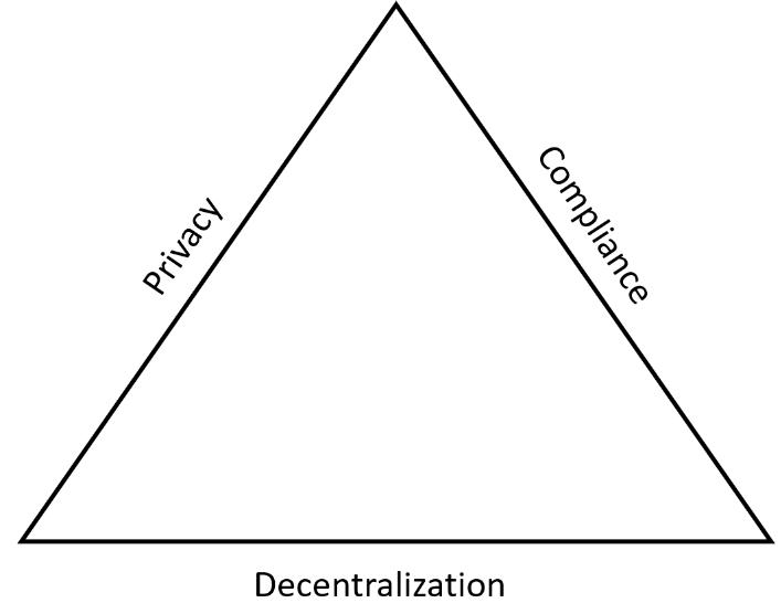 安全代币中的安全和隐私协议