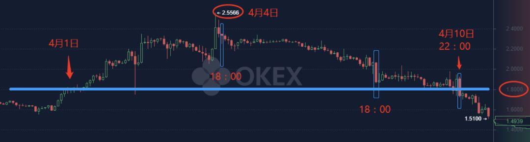 OKEx首期项目积木云上线OK Jumpstart暴涨16倍