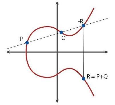 如何理解椭圆曲线加密并对其进行编码