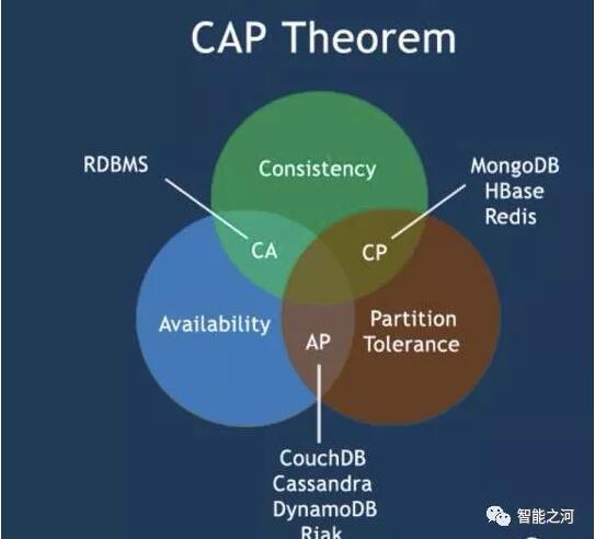从共识算法到Token经济学