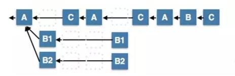 DPOS共识算法——缺失的白皮书【万云译文】