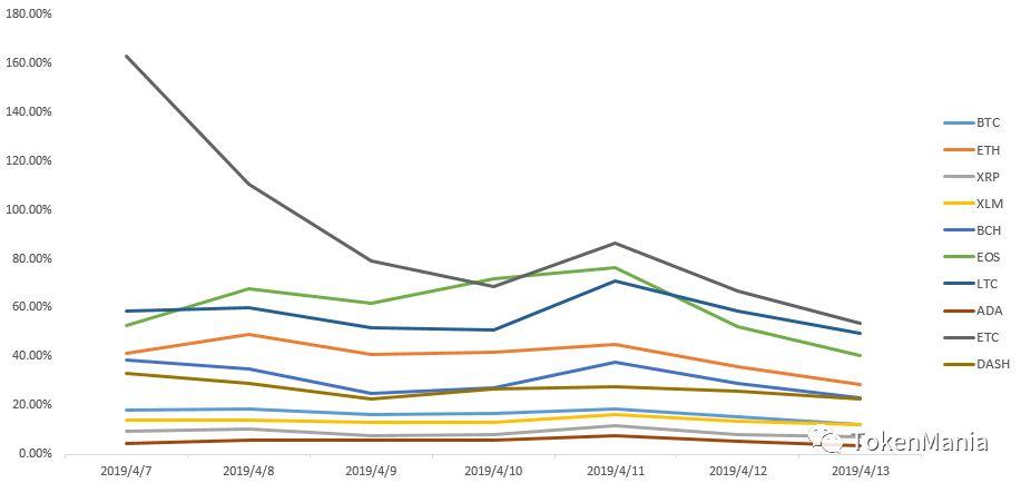 2019年第15周行情分析:冲高回调,缩量盘整   TAMC研究院