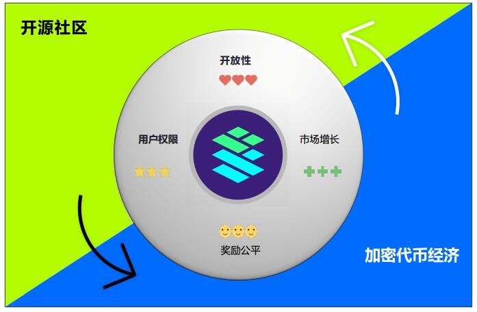 CARD(Cardstack)介绍、网址及交易平台