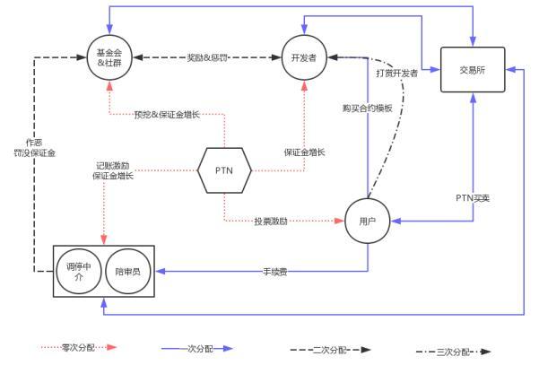 PalletOne调色板(PTN)介绍、网址及交易平台
