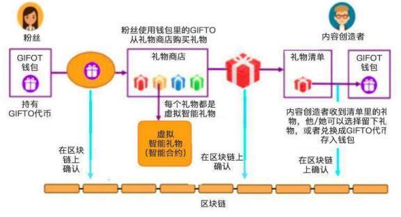 Gifto(GTO)介绍、网址及交易平台