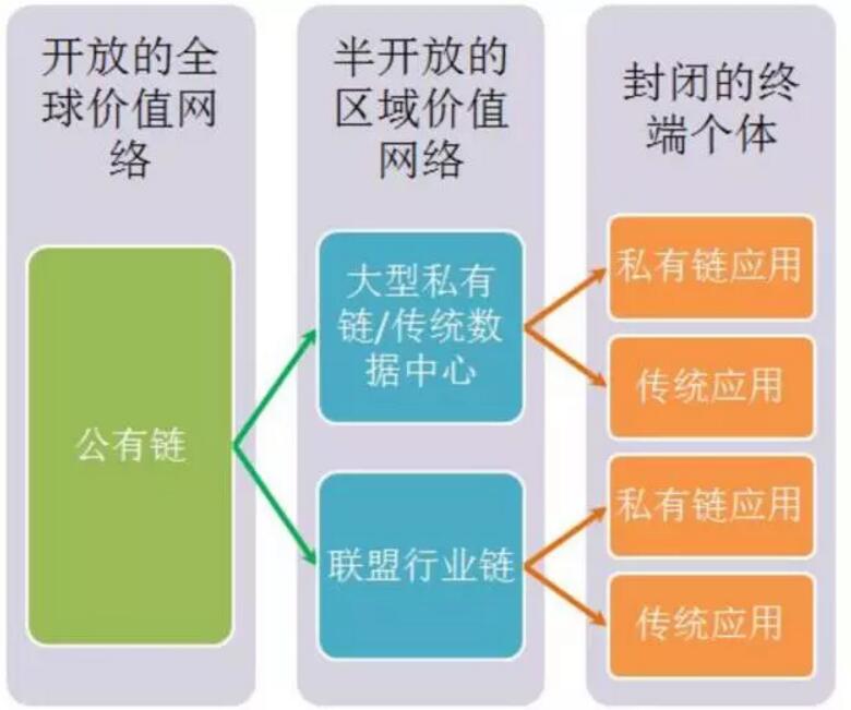 区块链共识机制与分布式一致性算法