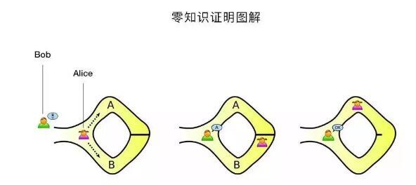 盘点区块链领域常见的四种加密算法