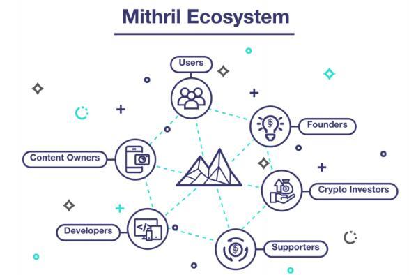秘银币Mithril(MITH)简介、网址及交易平台
