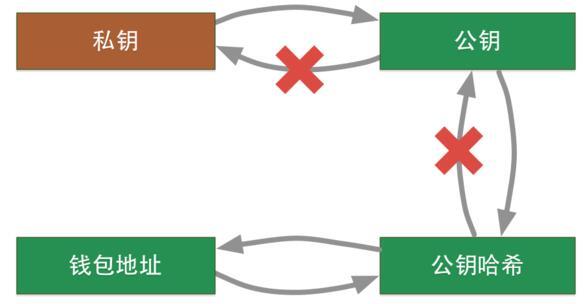 比特币私钥,公钥和地址的关系
