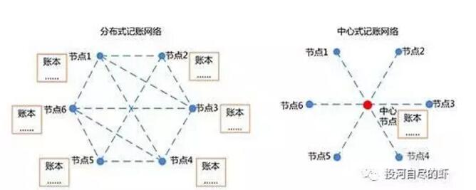 区块链解读——区块链分布式账本