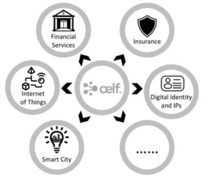 Aelf(ELF)简介、官网及交易平台