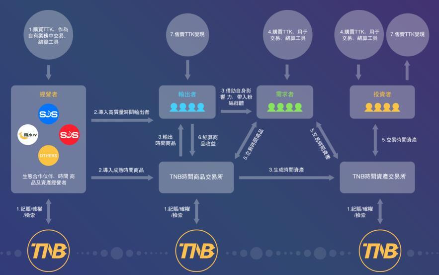 TimeNewBank(TNB)简介、官网及交易平台