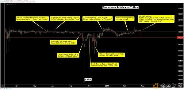 Bitfinex面临信任危机 还记得当年的Mt.Gox吗?