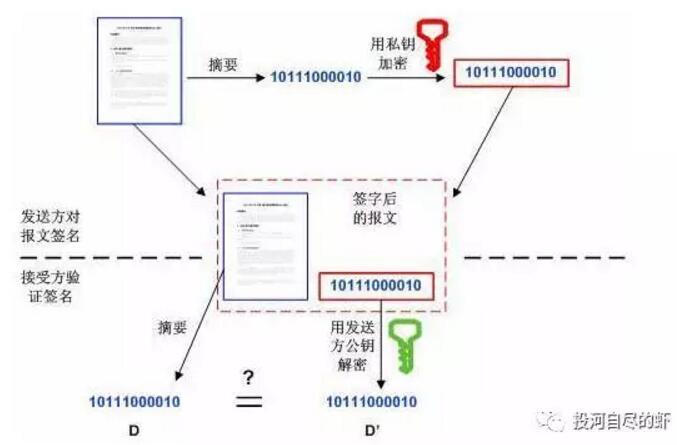 区块链解读——数字签名