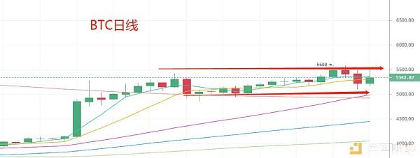 4.26晚间行情:USDT信任危机背后隐喻市场方向