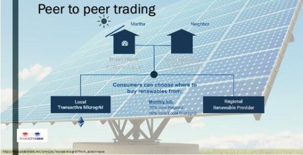 区块链技术可以应用在哪些能源板块