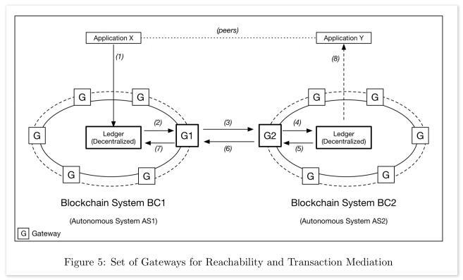 互操作性的区块链系统设计理念