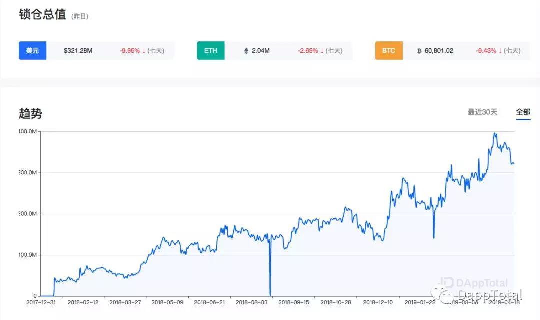 DAppTotal周排行榜:DeFi项目锁仓达3.86亿美元,近3个月增长62.86%