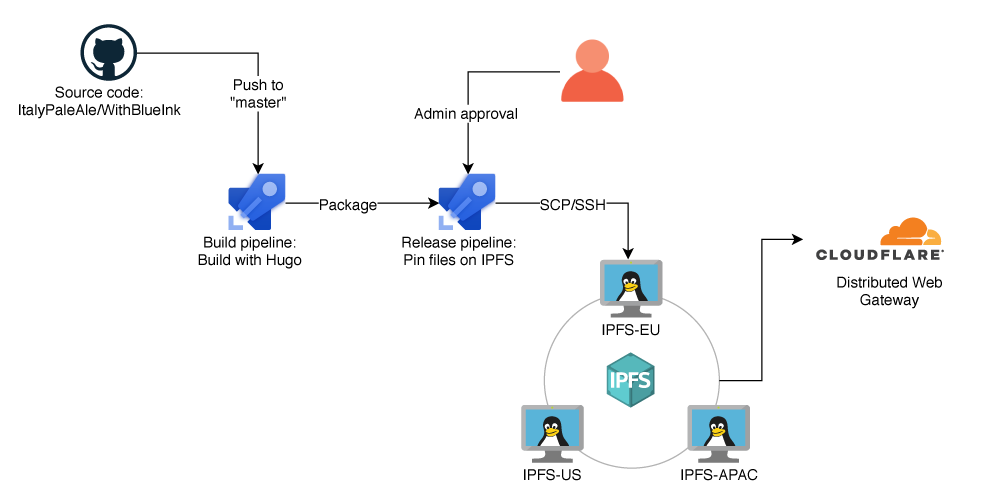 Hugo和IPFS:这个博客是如何工作的(并且可以立即扩展到5000%的峰值!)