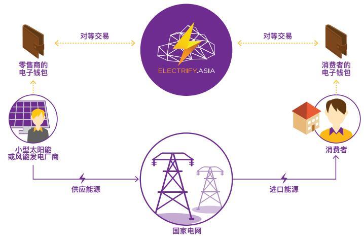 ELEC 易乐电(Electrify)介绍、网址及交易平台