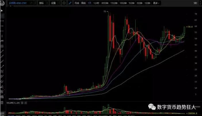 狂人:8月小阳春,赚钱到手软,8月3日数字货币行情分析