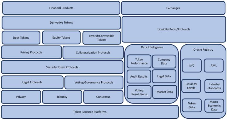 安全代币2.0技术堆栈