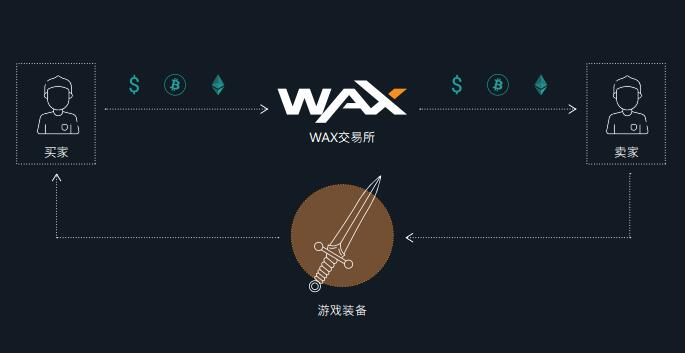 WAX(WAX Token)介绍、网址及交易平台