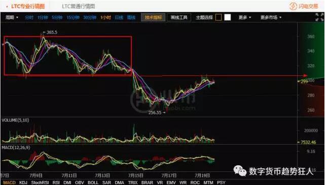 狂人:7月19日数字货币行情分析 主流和山寨币的轮动性上涨
