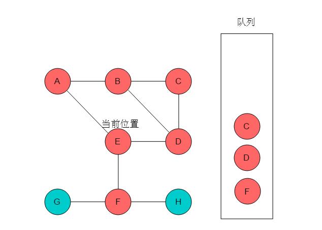数据结构与算法: 三十张图弄懂「图的两种遍历方式」