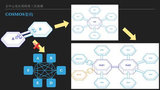 跨链释放 Dapp 创新潜能