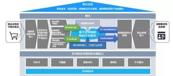 区块链+物流:打造智能物流可信生态网络