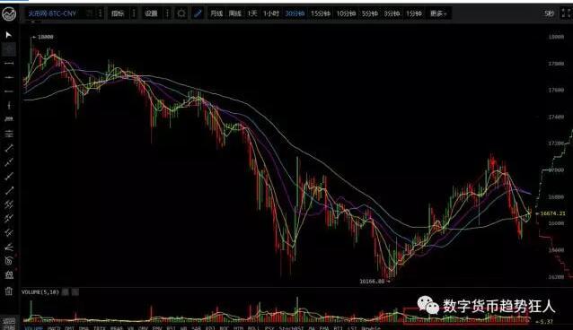 狂人数字货币7月13日行情分析 好心态比好技术更重要