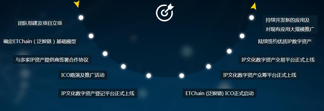 ETChain (泛娱链)-IP 文化数字资产交易平台