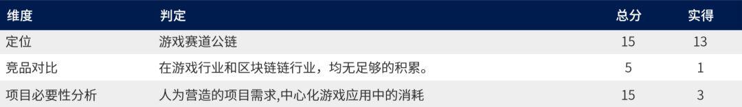 【大炮评级-BRC】单机,伪热,花样庞氏,BRC币价恐严重高估