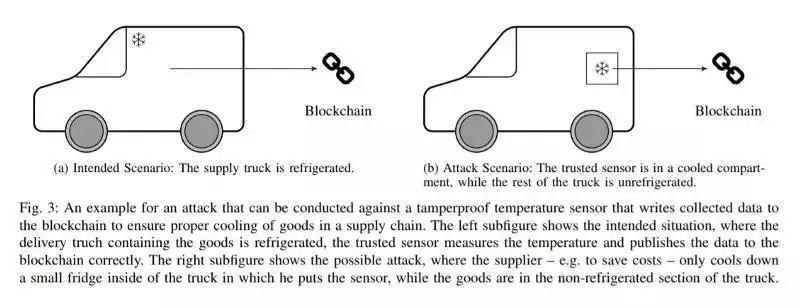 为什么说区块链不是万能的?