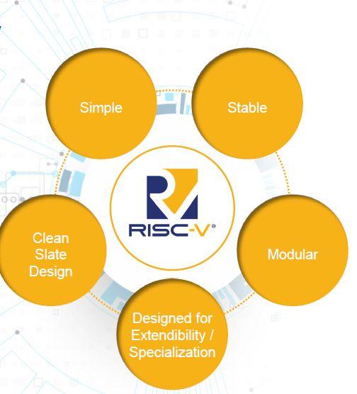 为什么RISC-V让Arm感到紧张?