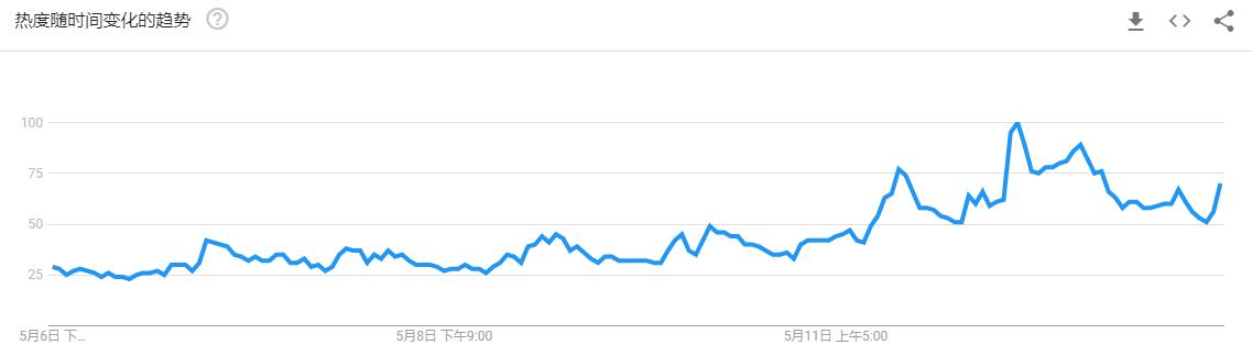 区块链周报 | 比特币加速冲刺,创年内新高突破7500美元