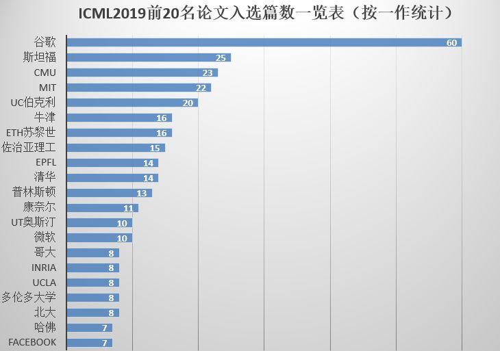 """ICML 2019接受论文:清华、北大领跑,谷歌强压枝头,BAT略显""""低调"""""""