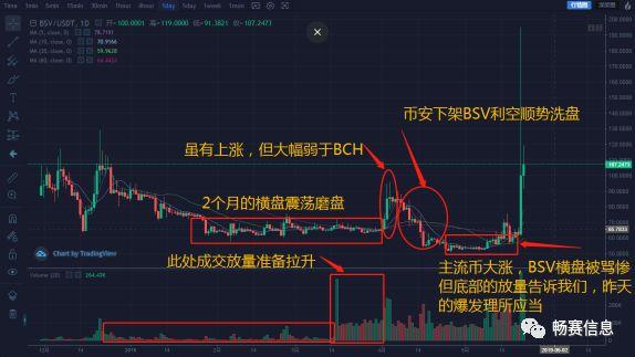 BTC下跌而BSV暴涨,是趋势还是蓄谋已久?