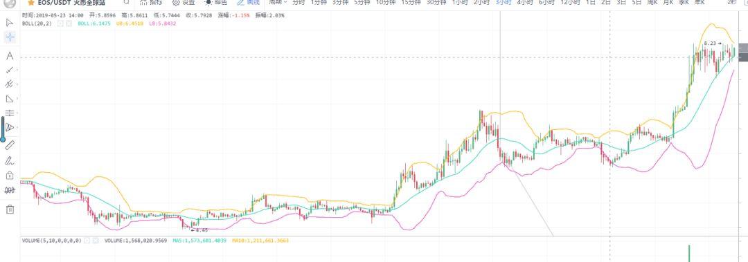 市场拉升了还进吗?不!等回调!