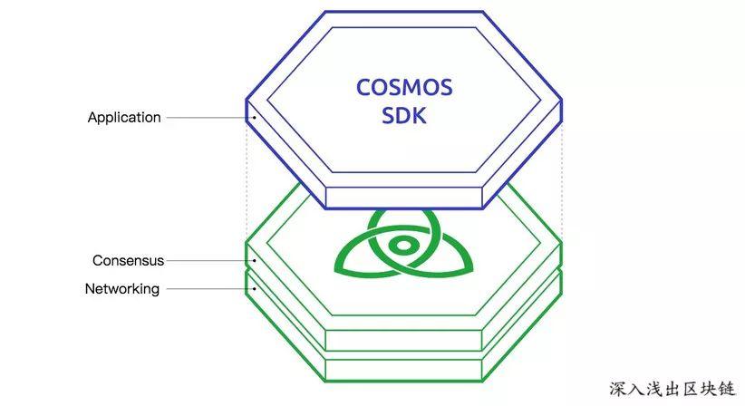 一文了解跨链项目Cosmos的来龙去脉