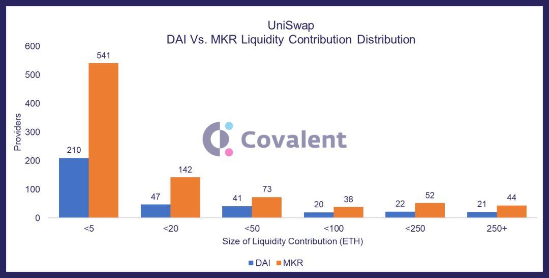 用数据读懂DeFi:UniSwap交易规模逐月增长,留存率却不足2%