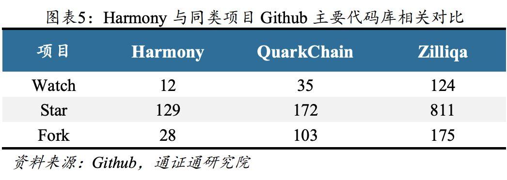 高吞吐、低延迟、低费用共识平台 | BiQuan Choice 评级