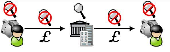 万字长文:探讨加密货币隐私与监管的可行性框架