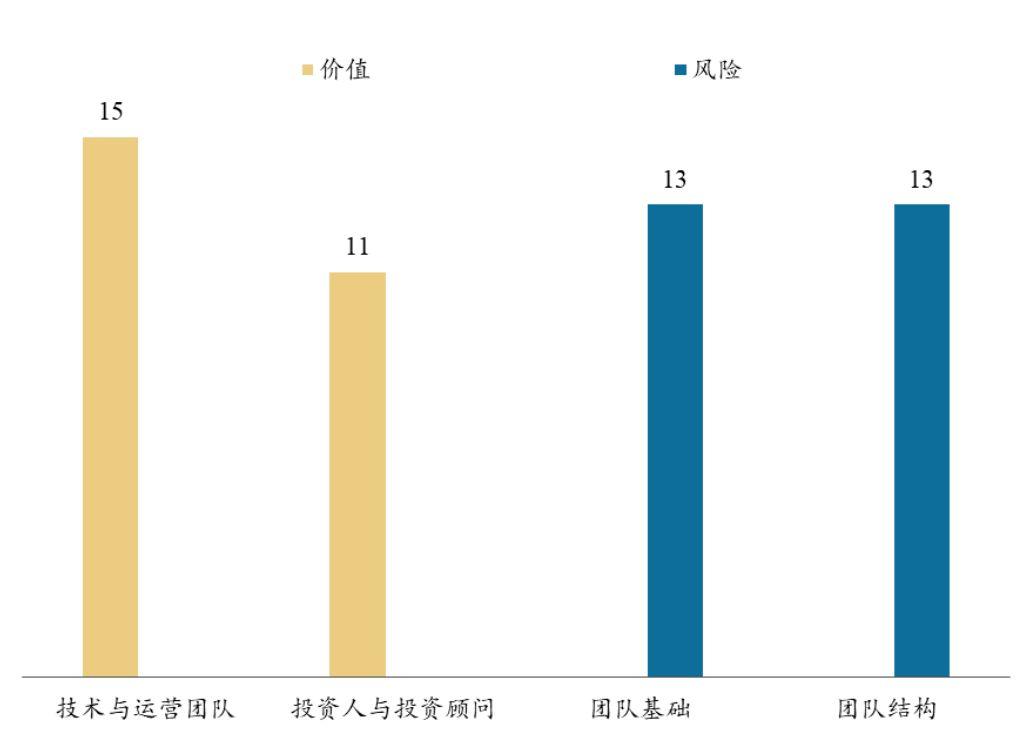 高吞吐、低延迟、低费用共识平台   BiQuan Choice 评级