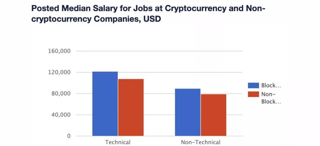 比特币冲到9000美元, 你就能找个好工作?