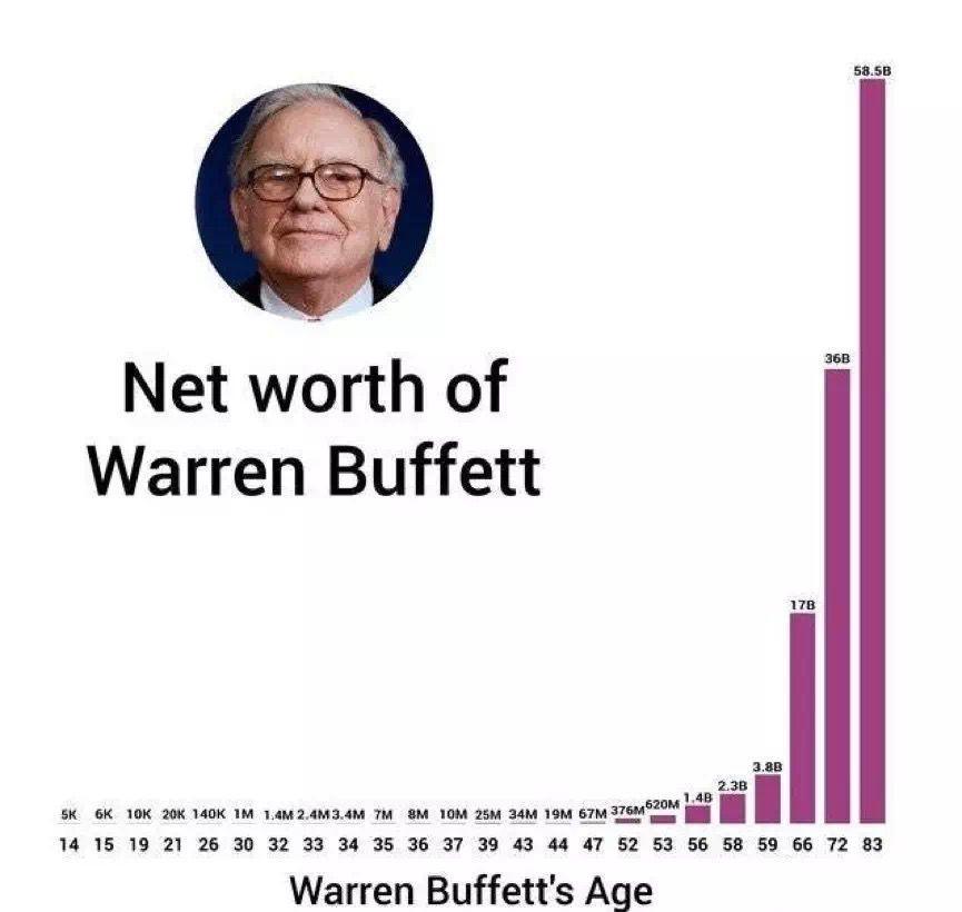 加密世界投资人:借鉴巴菲特理念如何穿越牛熊?